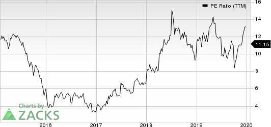 Costamare Inc. PE Ratio (TTM)