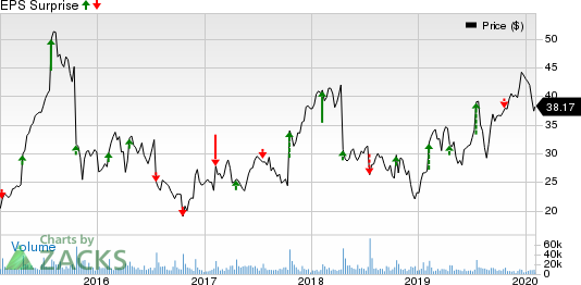 Skechers U.S.A., Inc. Price and EPS Surprise