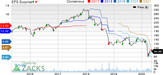 Mohawk Industries, Inc. Price, Consensus and EPS Surprise