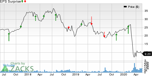 Red Rock Resorts, Inc. Price and EPS Surprise