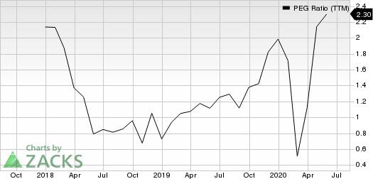 JELDWEN Holding, Inc. PEG Ratio (TTM)