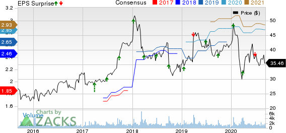 Progress Software Corporation Price, Consensus and EPS Surprise