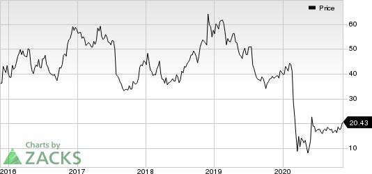 Spirit Airlines, Inc. Price