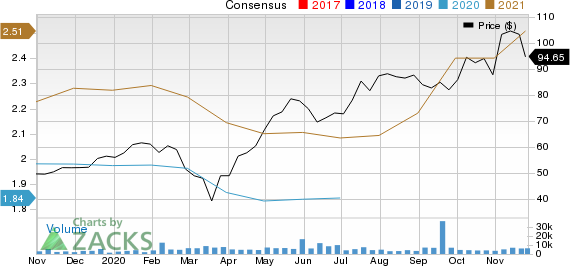 Catalent, Inc. Price and Consensus