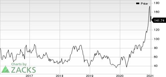 Ultragenyx Pharmaceutical Inc. Price