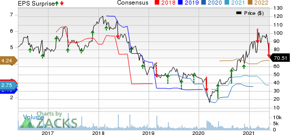Dycom Industries, Inc. Price, Consensus and EPS Surprise