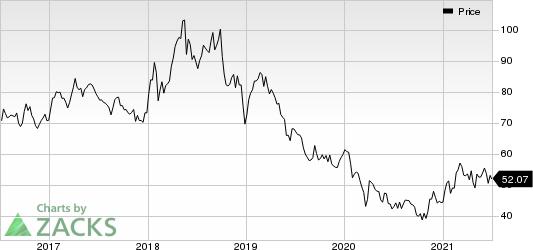 China Petroleum & Chemical Corporation Price