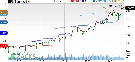 Atlassian Corporation PLC Price, Consensus and EPS Surprise