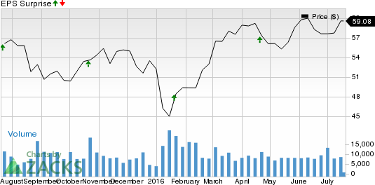 Amphenol (APH) Beats Q2 Earnings on Solid Revenue Growth