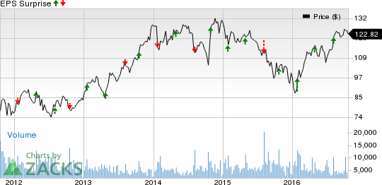 Parker-Hannifin (PH) Q1 Earnings: Will It Beat Again?
