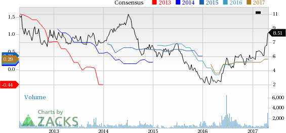Bull Of The Day: Commercial Vehicle Group (CVGI)