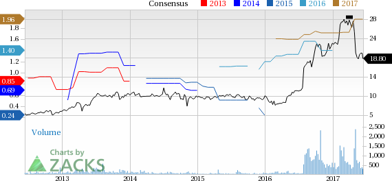 Top Ranked Value Stocks to Buy for June 14th