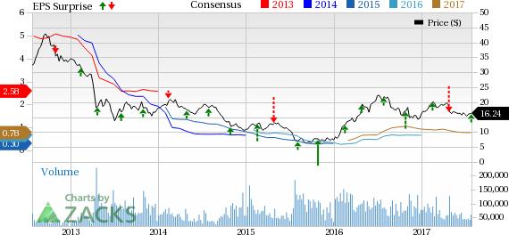 Barrick Gold (ABX) Q2 Earnings & Revenues Beat Estimates