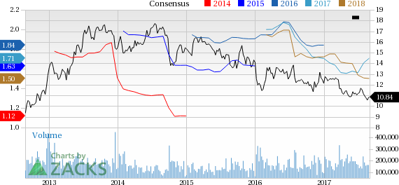 Ford F Down 2 Since Earnings Report Can It Rebound