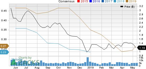 Abraxas Petroleum Corporation Price and Consensus