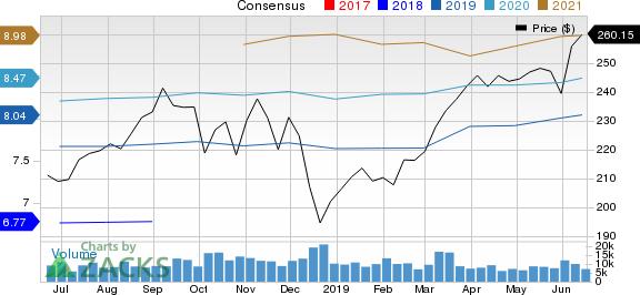 Costco Wholesale Corporation Price and Consensus
