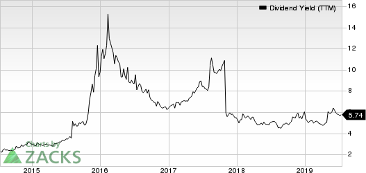 Plains Group Holdings, L.P. Dividend Yield (TTM)