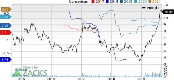 Telenav, Inc. Price and Consensus