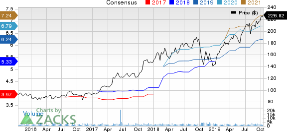 ANSYS, Inc. Price and Consensus