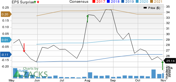 Pinterest, Inc. Price, Consensus and EPS Surprise