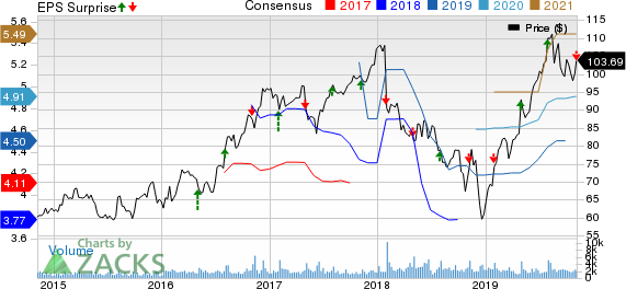 The Scotts Miracle-Gro Company Price, Consensus and EPS Surprise