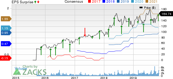 Penumbra, Inc. Price, Consensus and EPS Surprise