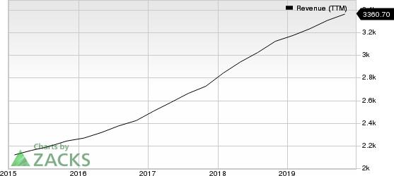 Synopsys, Inc. Revenue (TTM)