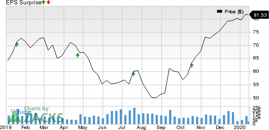 State Street Corporation Price and EPS Surprise
