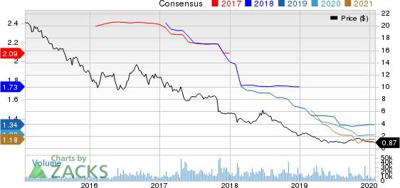 CBL & Associates Properties, Inc. Price and Consensus
