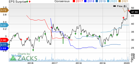 AECOM Price, Consensus and EPS Surprise