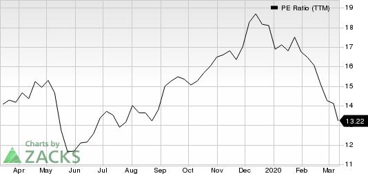 TDK Corp. PE Ratio (TTM)