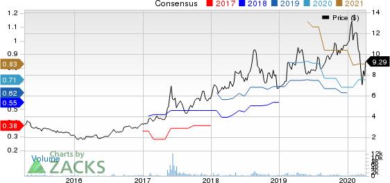 Camtek Ltd. Price and Consensus