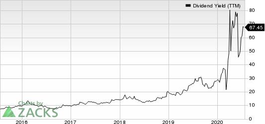 Washington Prime Group Inc. Dividend Yield (TTM)