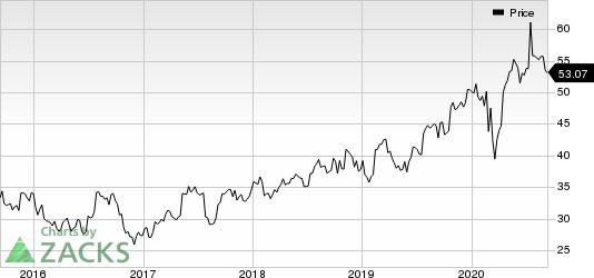 AstraZeneca PLC Price