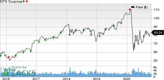 Globe Life Inc. Price and EPS Surprise
