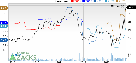 Live Oak Bancshares, Inc. Price and Consensus