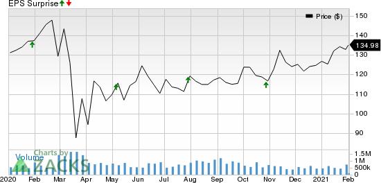 MidAmerica Apartment Communities, Inc. Price and EPS Surprise