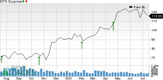 ManpowerGroup Inc. Price and EPS Surprise