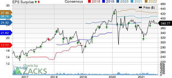 Lockheed Martin Corporation Price, Consensus and EPS Surprise