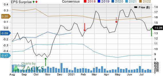 NOV Inc. Price, Consensus and EPS Surprise