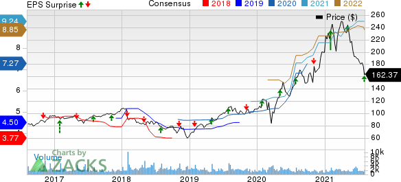 The Scotts MiracleGro Company Price, Consensus and EPS Surprise