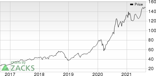 Century Casinos, Inc. Price