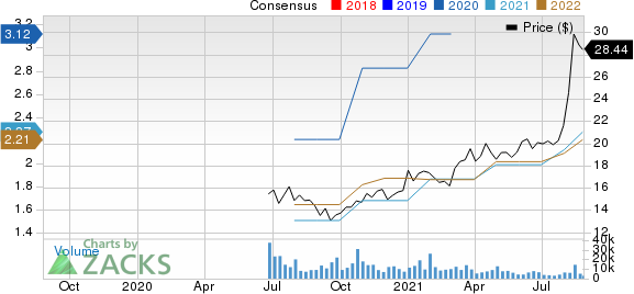 Albertsons Companies, Inc. Price and Consensus