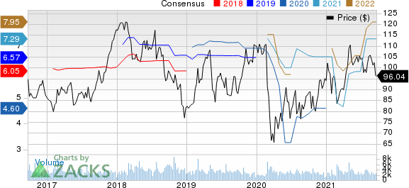 Carters, Inc. Price and Consensus