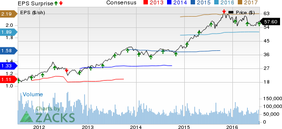 Sbux Stock Price Starbucks Corp Stock Quote U S Trending News Today Enchanting Sbux Stock Quote