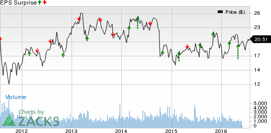 Aegion (AEGN) Q2 Earnings: Will It Disappoint Investors?