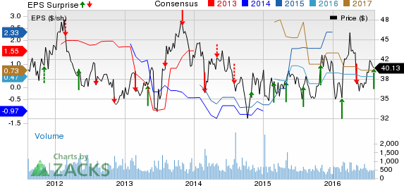 United States Cellular (USM) Tops Q2 Earnings, Revenues