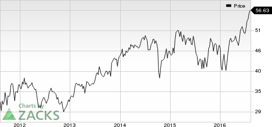 Microchip Technology (MCHP) Catches Eye: Stock Jumps 7.1%