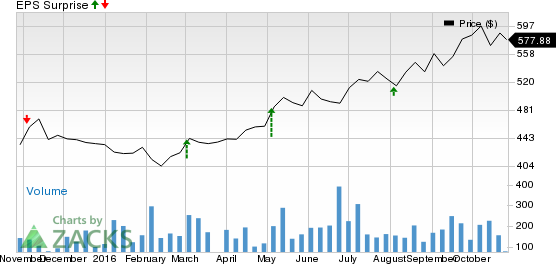 What's in Store for Cable ONE (CABO) this Earnings Season?