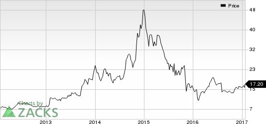 Sierra Wireless (SWIR) In Focus: Stock Adds 8.9% in Session